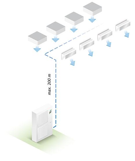 VRF Multi-Klimasystem - Darstellung der Funktionsweise